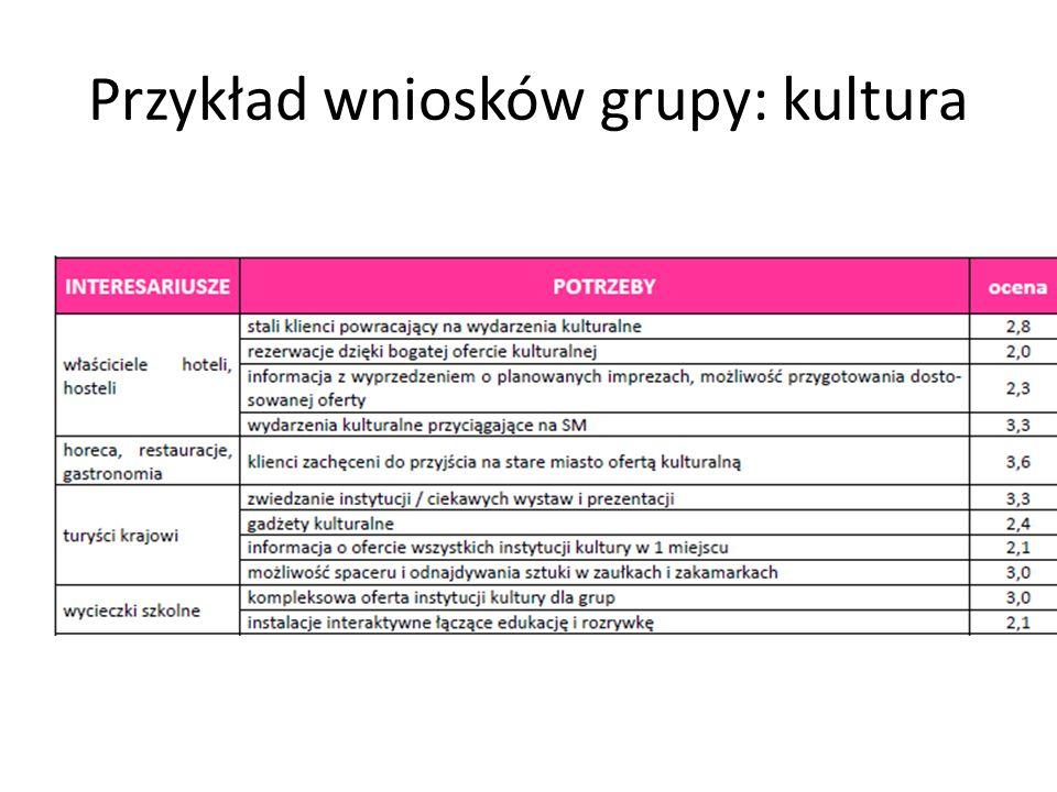 Przykład wniosków grupy: kultura