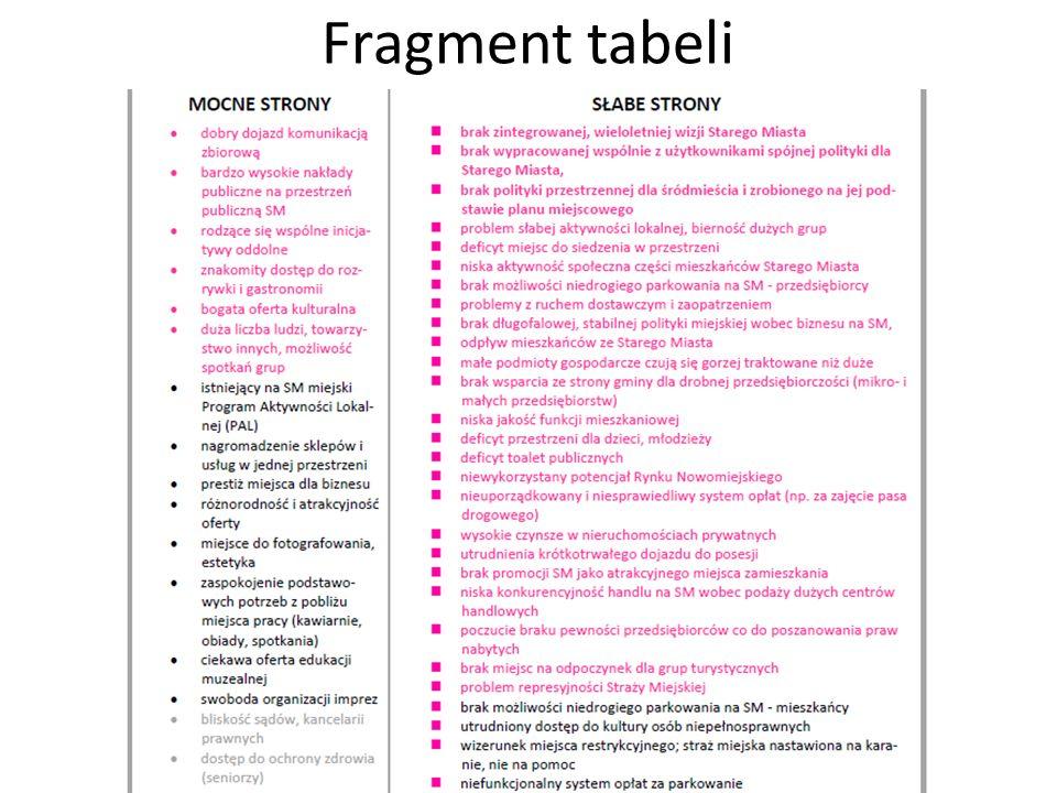Fragment tabeli