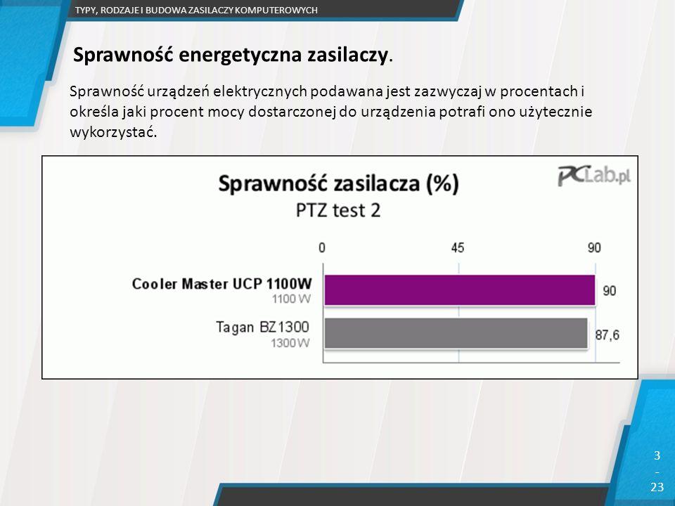 Sprawność energetyczna zasilaczy.