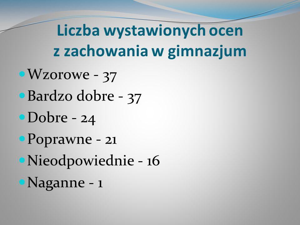 Liczba wystawionych ocen z zachowania w gimnazjum