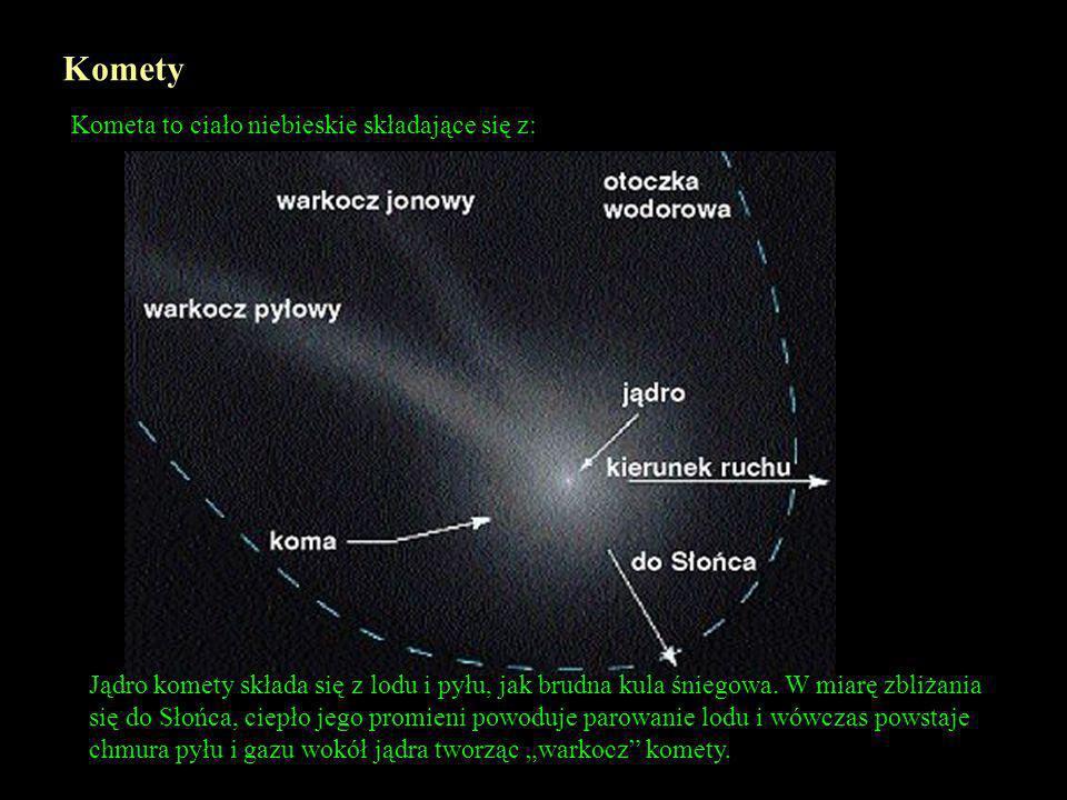 Komety Kometa to ciało niebieskie składające się z: