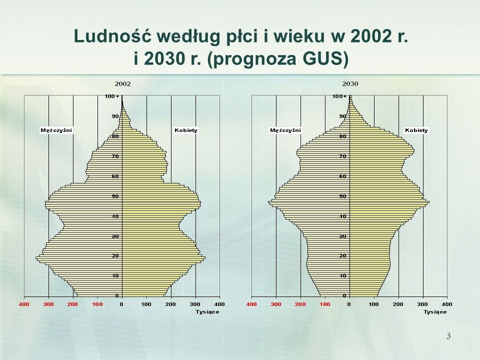 Ludność według płci i wieku w 2002 r. i 2030 r. (prognoza GUS)
