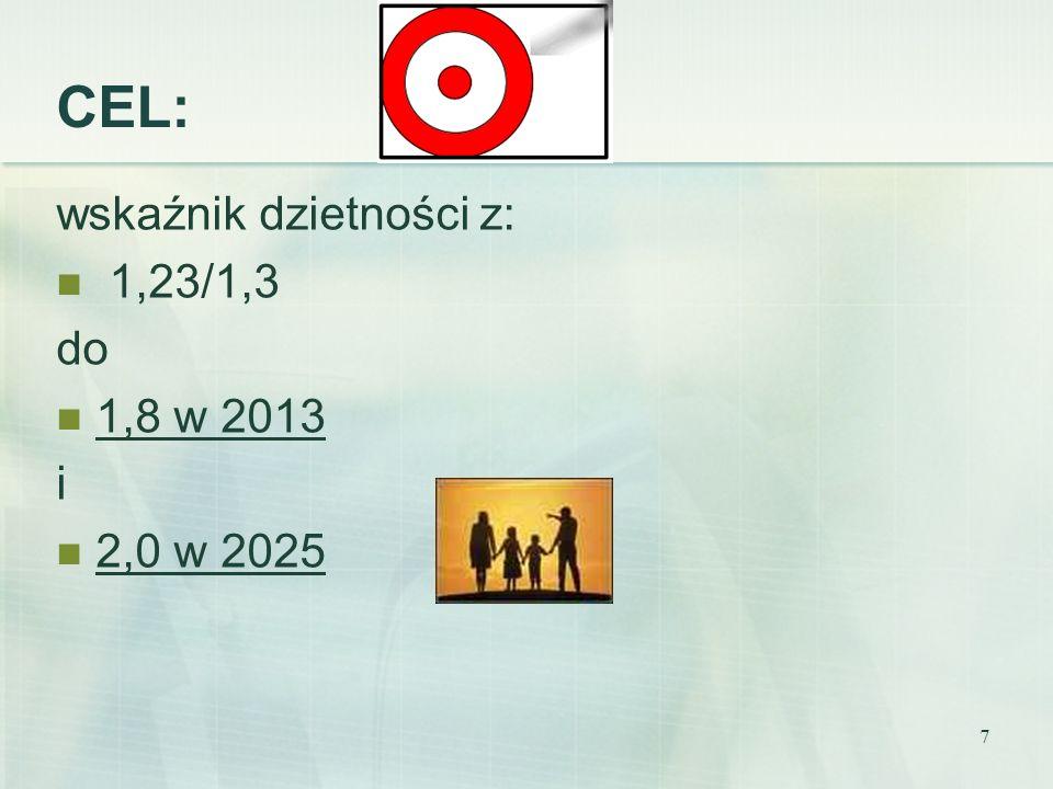 CEL: wskaźnik dzietności z: 1,23/1,3 do 1,8 w 2013 i 2,0 w 2025