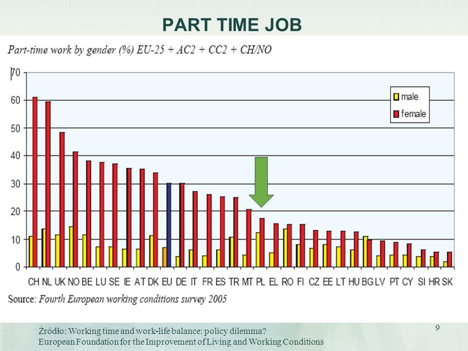 PART TIME JOBŹródło: Working time and work-life balance: policy dilemma.