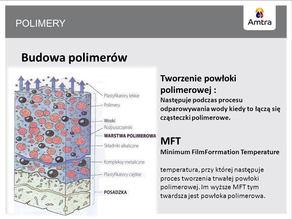 Budowa polimerów MFT POLIMERY Tworzenie powłoki polimerowej :