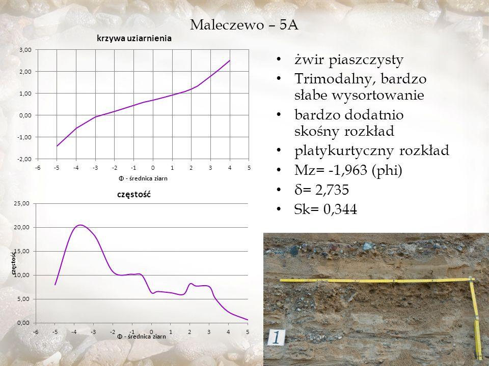 Maleczewo – 5A żwir piaszczysty. Trimodalny, bardzo słabe wysortowanie. bardzo dodatnio skośny rozkład.