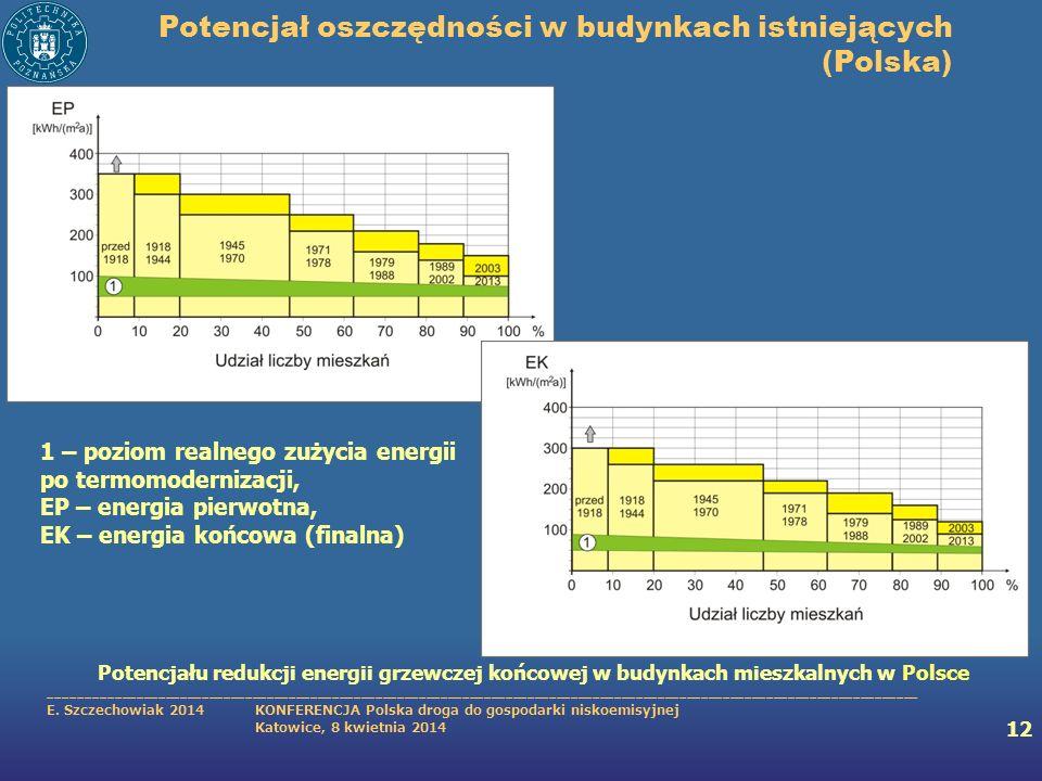 Potencjał oszczędności w budynkach istniejących (Polska)