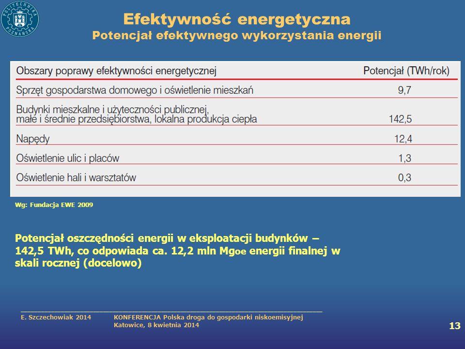 Efektywność energetyczna Potencjał efektywnego wykorzystania energii