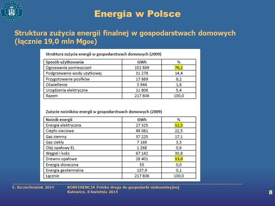 Energia w Polsce Struktura zużycia energii finalnej w gospodarstwach domowych (łącznie 19,0 mln Mgoe)