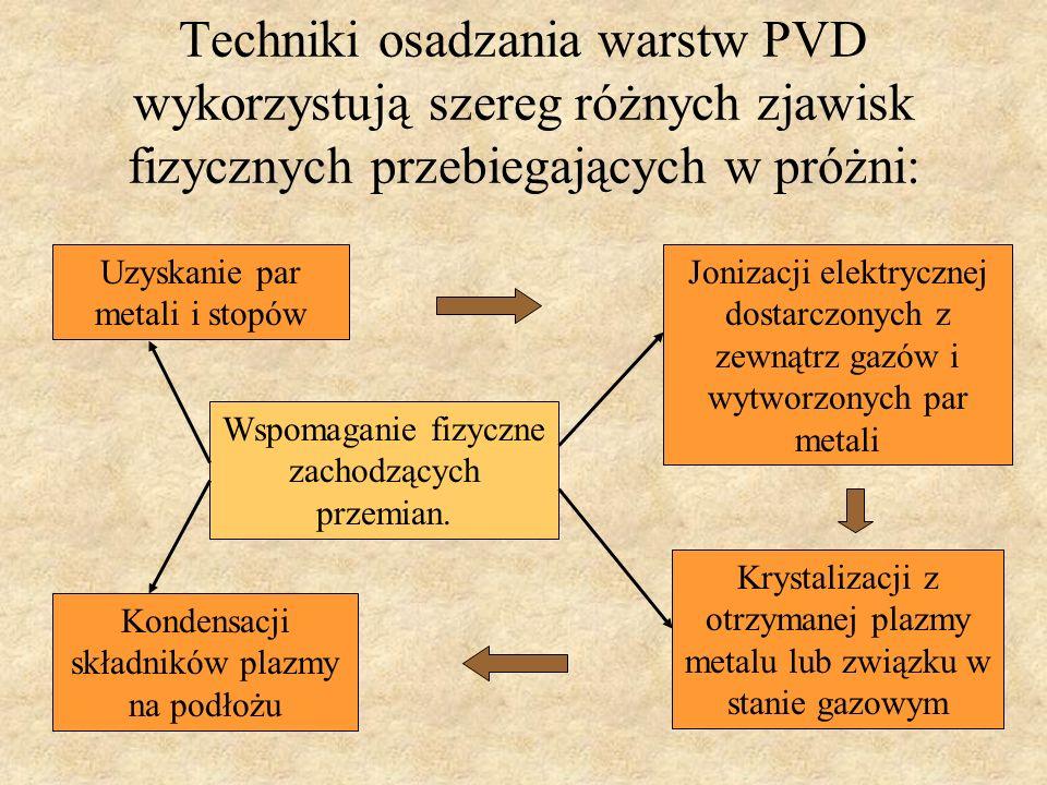 Techniki osadzania warstw PVD wykorzystują szereg różnych zjawisk fizycznych przebiegających w próżni: