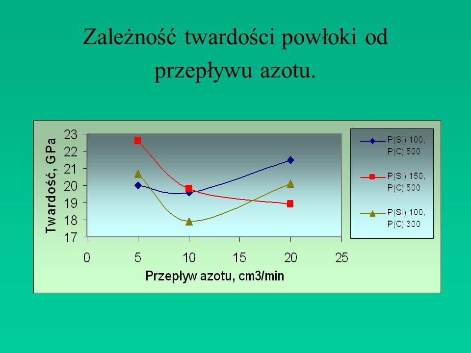 Zależność twardości powłoki od przepływu azotu.