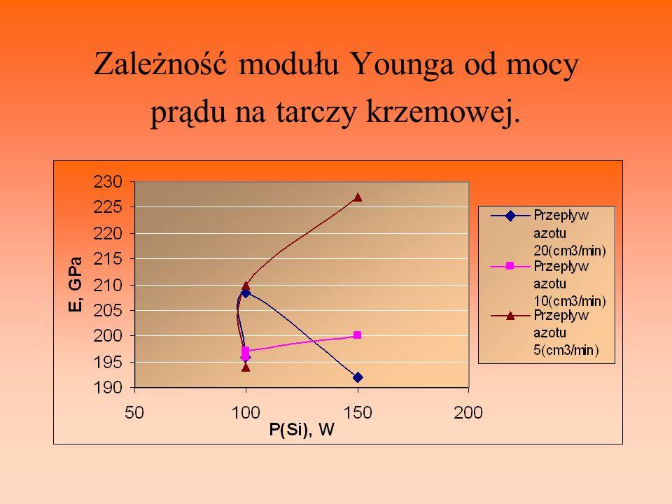Zależność modułu Younga od mocy prądu na tarczy krzemowej.