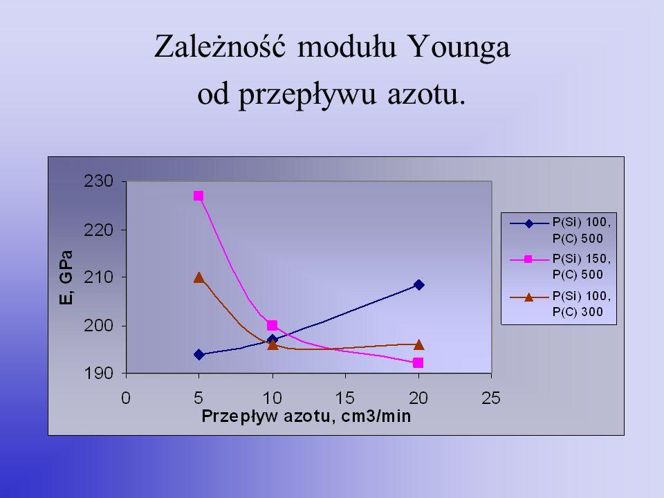 Zależność modułu Younga od przepływu azotu.