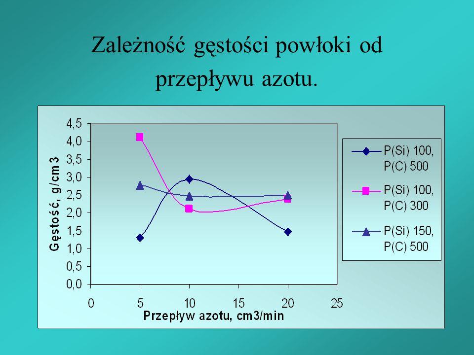 Zależność gęstości powłoki od przepływu azotu.