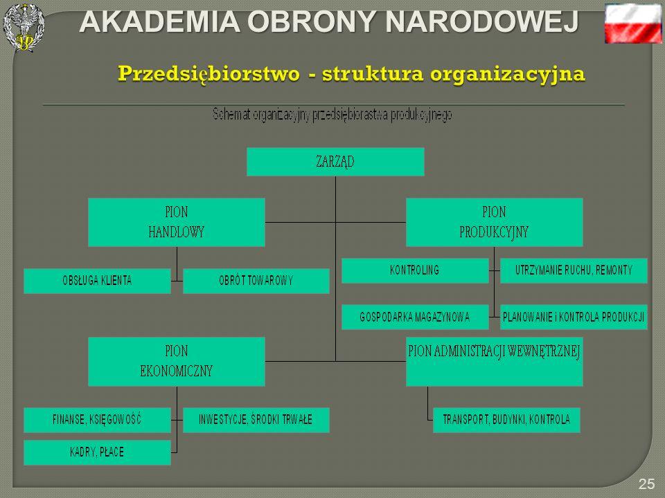 Przedsiębiorstwo - struktura organizacyjna