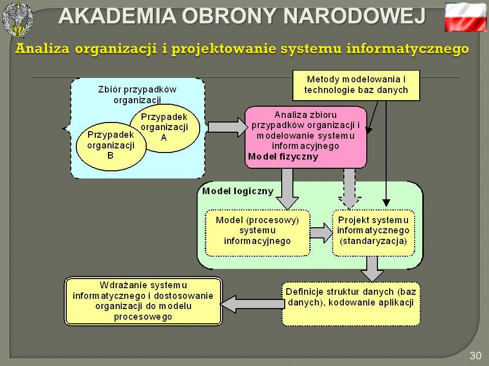 Analiza organizacji i projektowanie systemu informatycznego