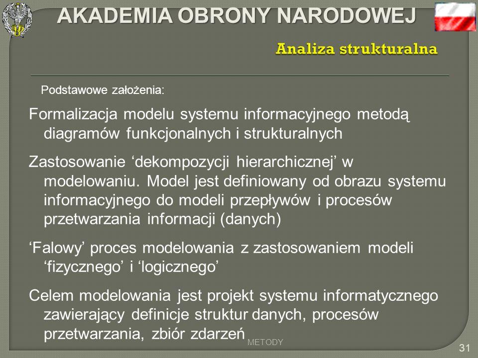 Analiza strukturalna Podstawowe założenia: Formalizacja modelu systemu informacyjnego metodą diagramów funkcjonalnych i strukturalnych.