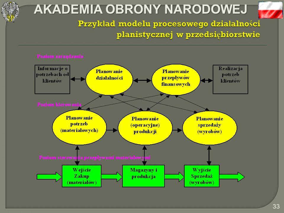 Przykład modelu procesowego działalności planistycznej w przedsiębiorstwie