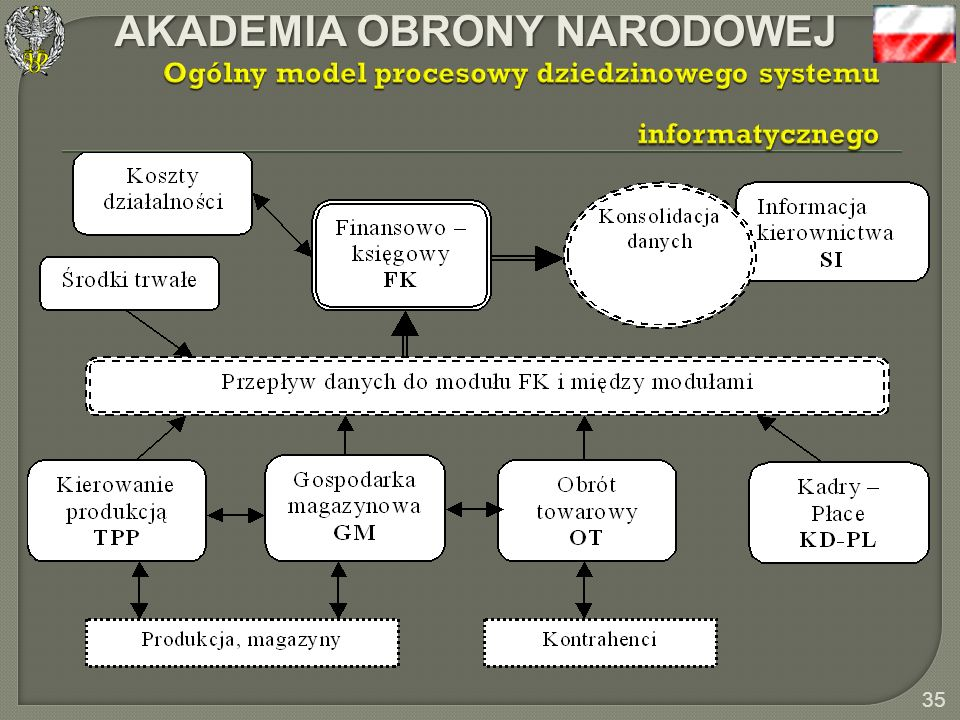 Ogólny model procesowy dziedzinowego systemu informatycznego