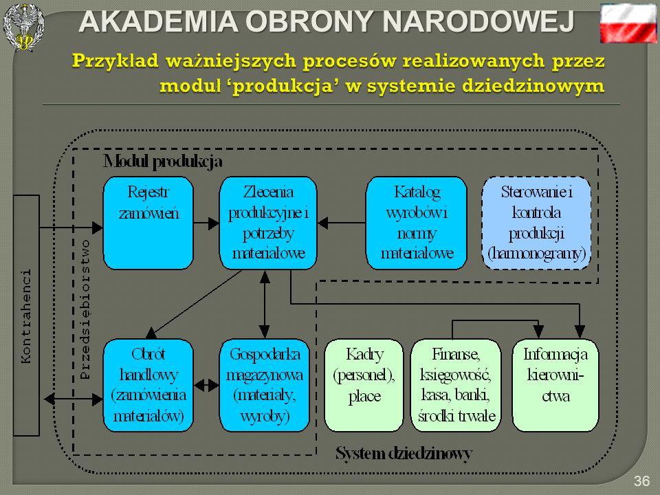 Przykład ważniejszych procesów realizowanych przez moduł 'produkcja' w systemie dziedzinowym