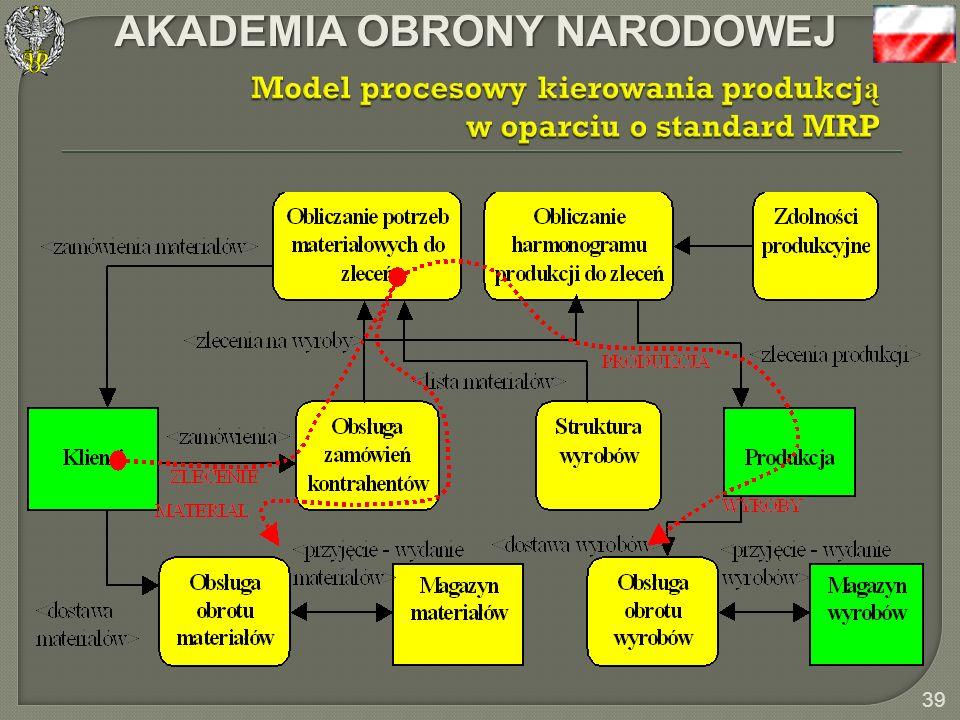 Model procesowy kierowania produkcją w oparciu o standard MRP