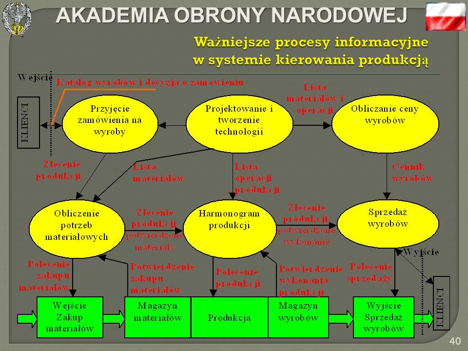 Ważniejsze procesy informacyjne w systemie kierowania produkcją