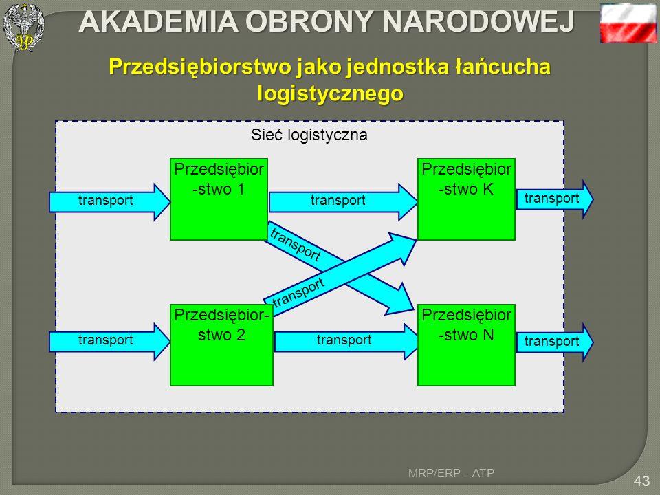 Przedsiębiorstwo jako jednostka łańcucha logistycznego
