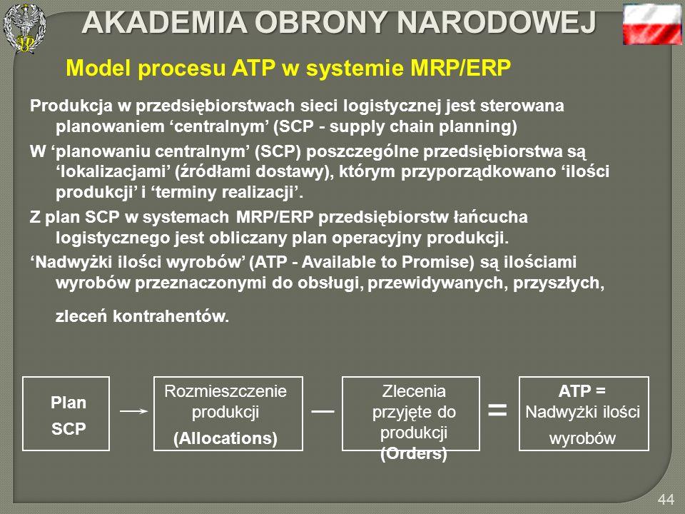 Model procesu ATP w systemie MRP/ERP