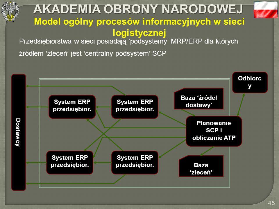 Model ogólny procesów informacyjnych w sieci logistycznej