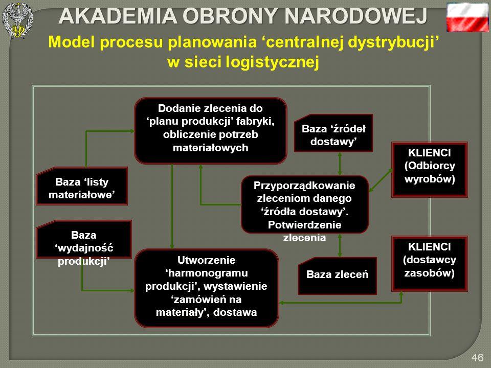 Model procesu planowania 'centralnej dystrybucji' w sieci logistycznej