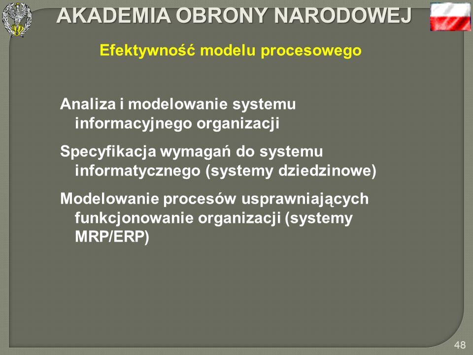 Efektywność modelu procesowego