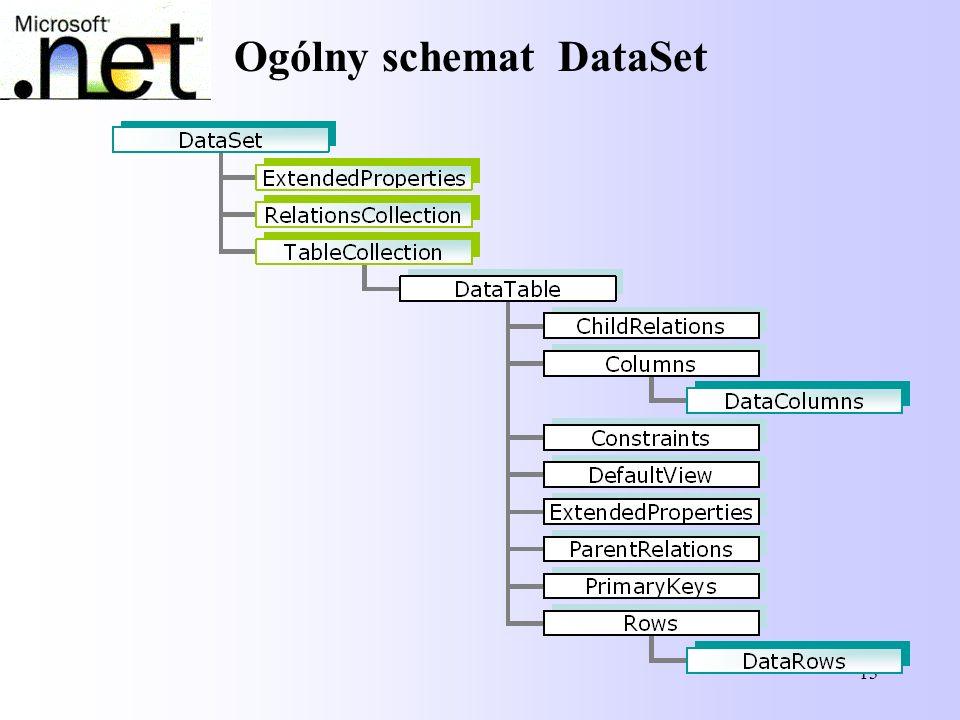 Ogólny schemat DataSet