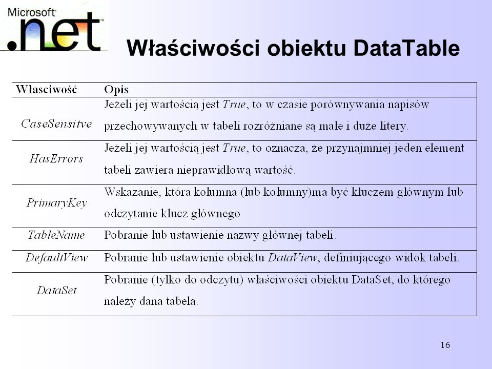 Właściwości obiektu DataTable
