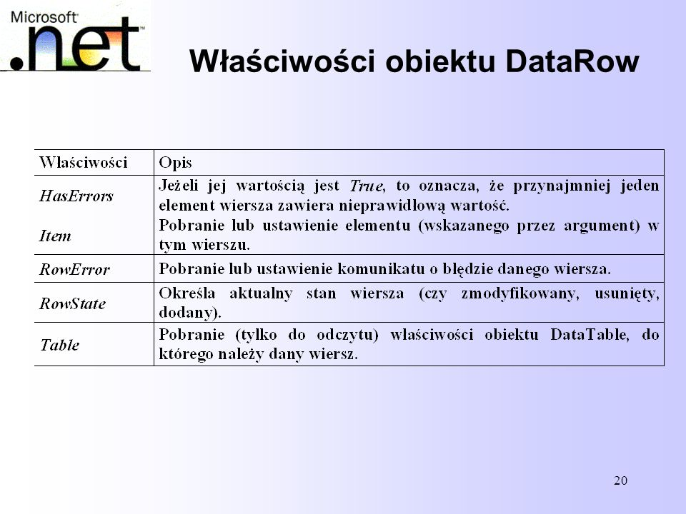 Właściwości obiektu DataRow