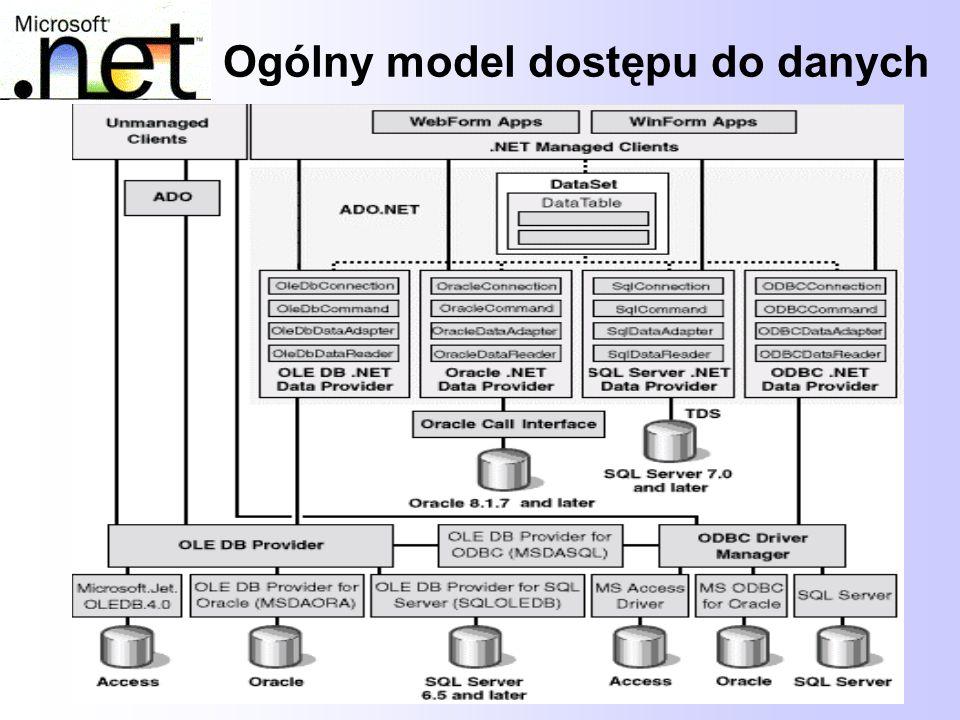 Ogólny model dostępu do danych