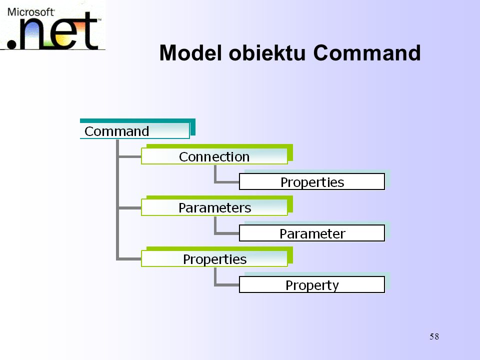 Model obiektu Command