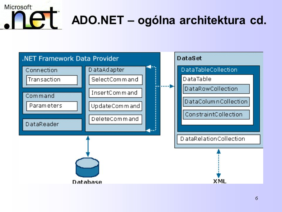 ADO.NET – ogólna architektura cd.