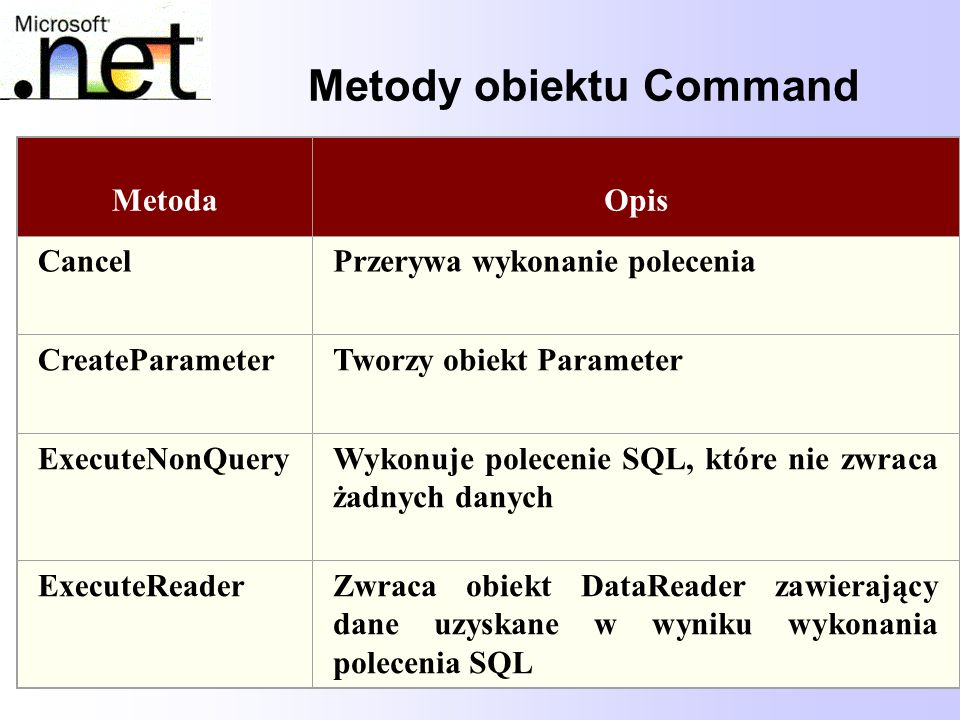 Metody obiektu Command