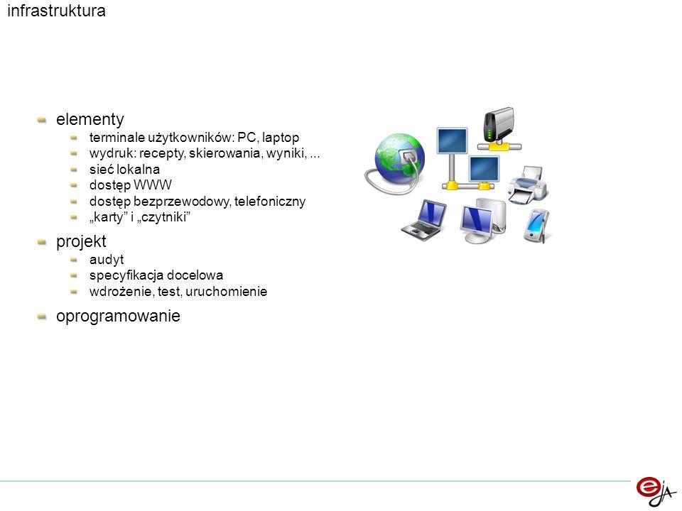 infrastruktura elementy projekt oprogramowanie
