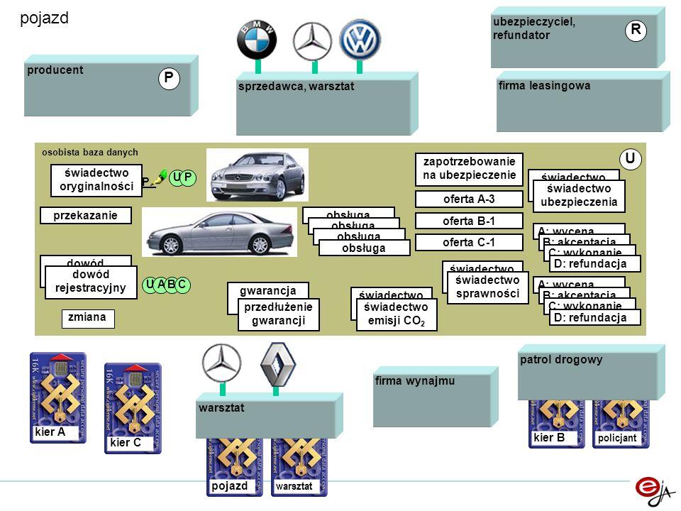 pojazd R P U sprzedawca, warsztat ubezpieczyciel, refundator producent