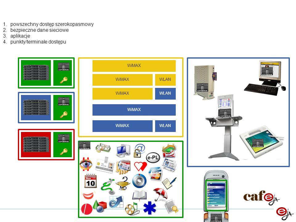 powszechny dostęp szerokopasmowy bezpieczne dane sieciowe aplikacje