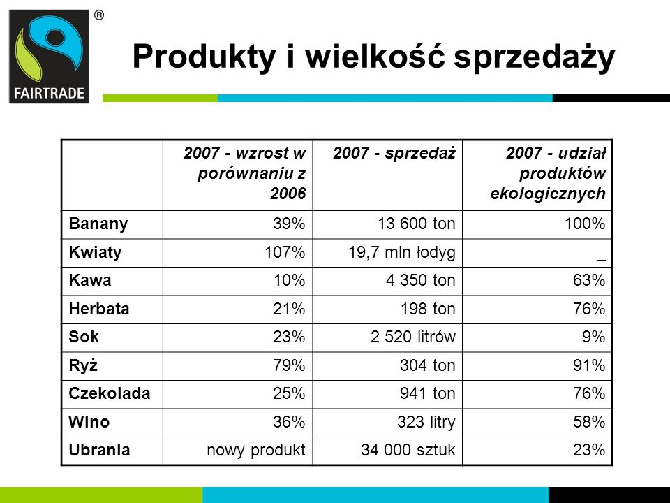 Produkty i wielkość sprzedaży