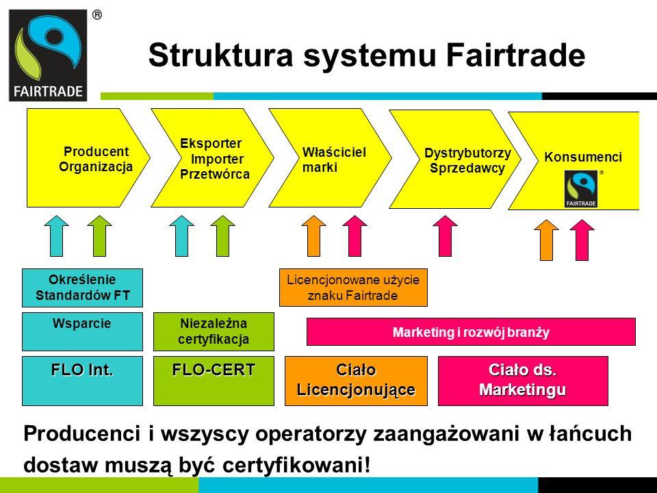 Struktura systemu Fairtrade