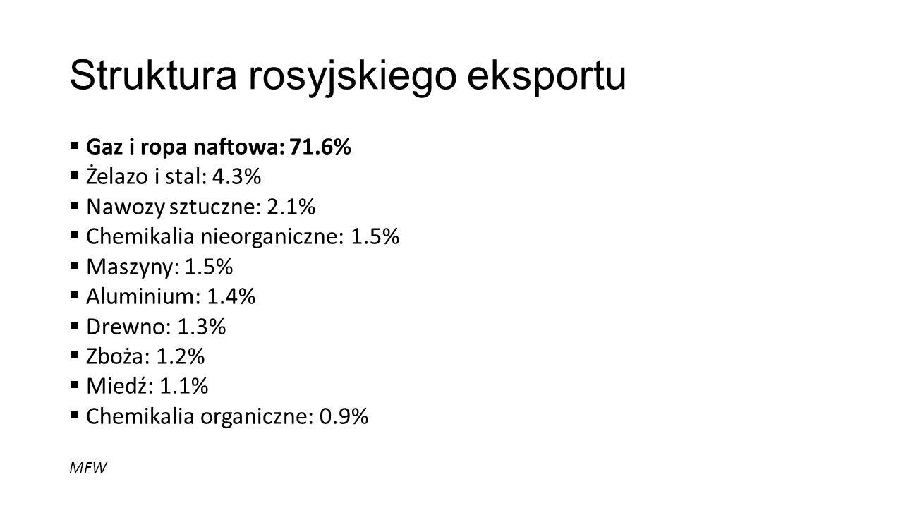 Struktura rosyjskiego eksportu