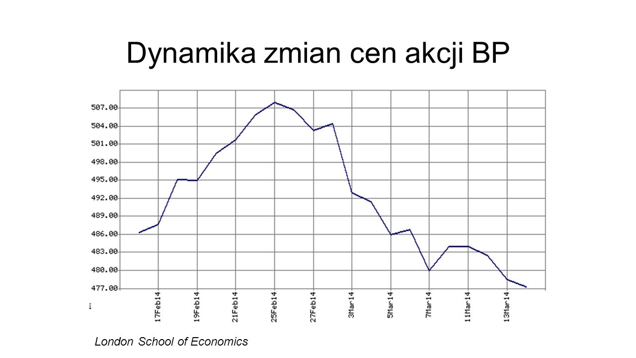 Dynamika zmian cen akcji BP