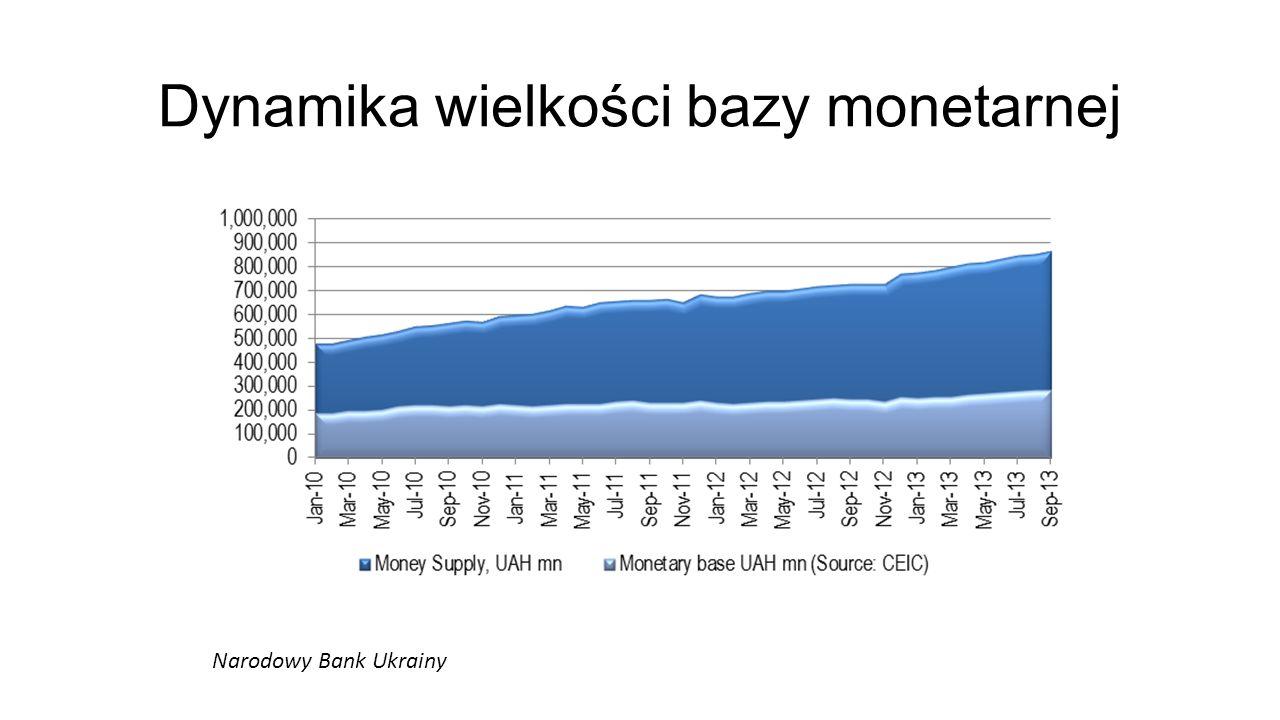 Dynamika wielkości bazy monetarnej
