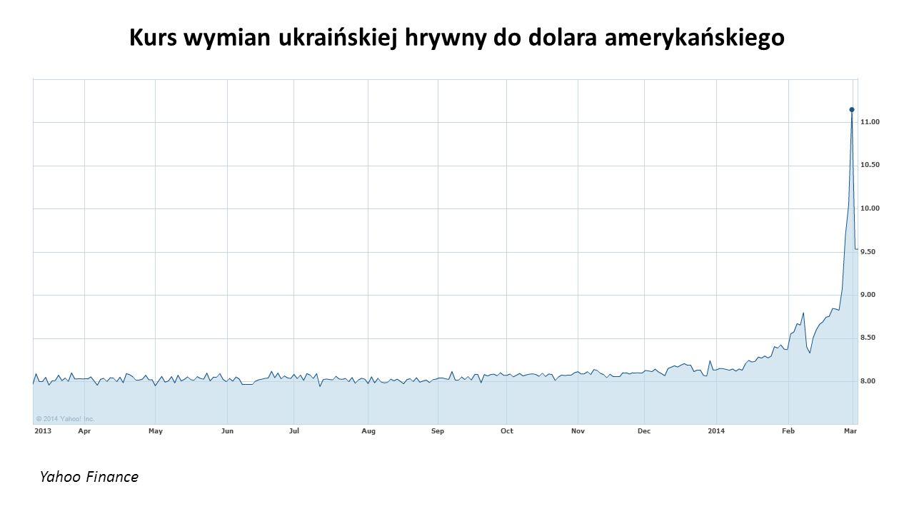 Kurs wymian ukraińskiej hrywny do dolara amerykańskiego
