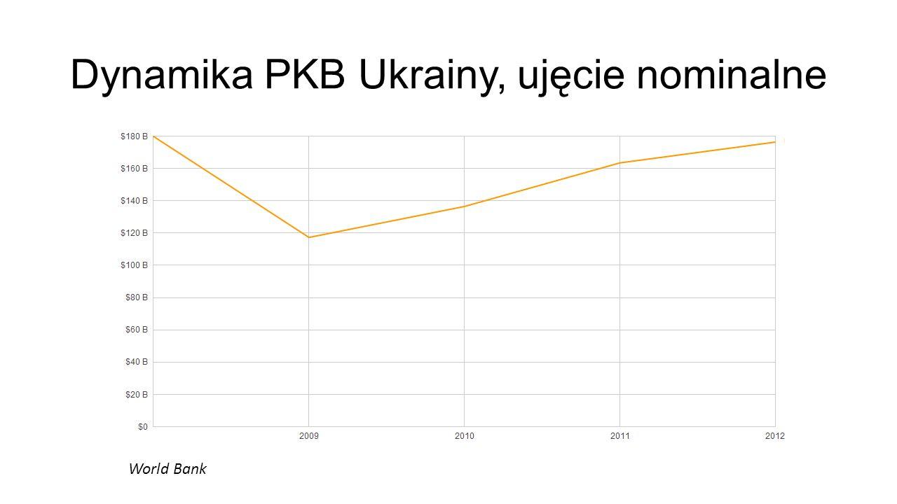 Dynamika PKB Ukrainy, ujęcie nominalne