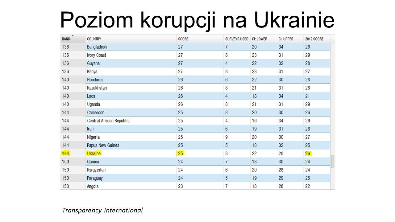 Poziom korupcji na Ukrainie