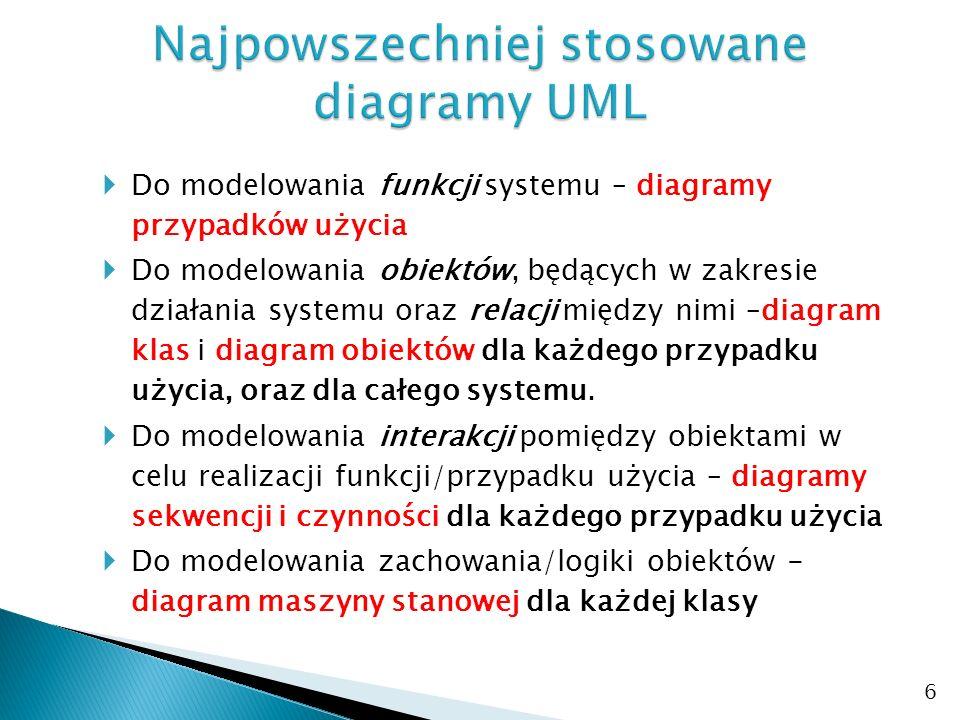 Najpowszechniej stosowane diagramy UML